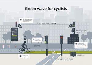 Siemens onda verde ciclistas